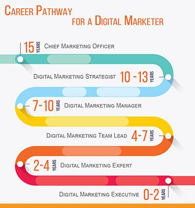 Advanced Digital Marketing Certification Courses and