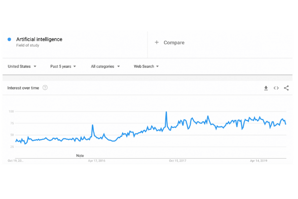 AI trends