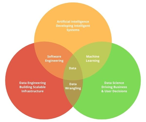Data Science vs AI vs ML