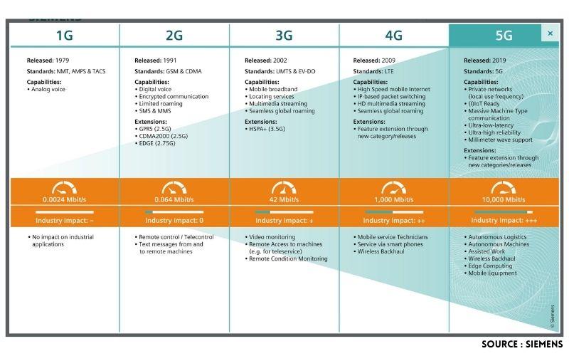 5G Careers