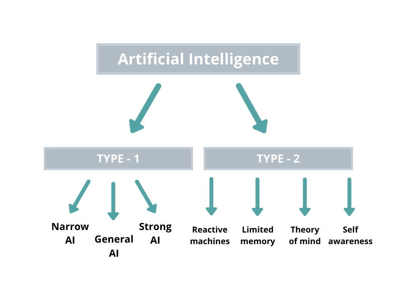 Beginner's guide to Artificial Intelligence
