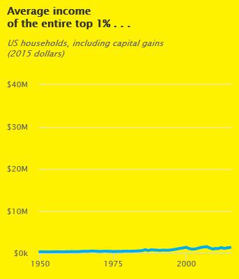 Average income of entire top 1%