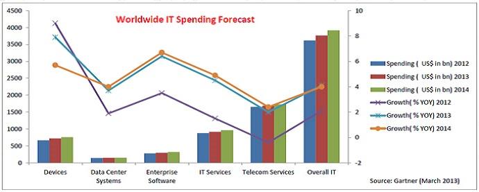 gartner enterprise software forecast
